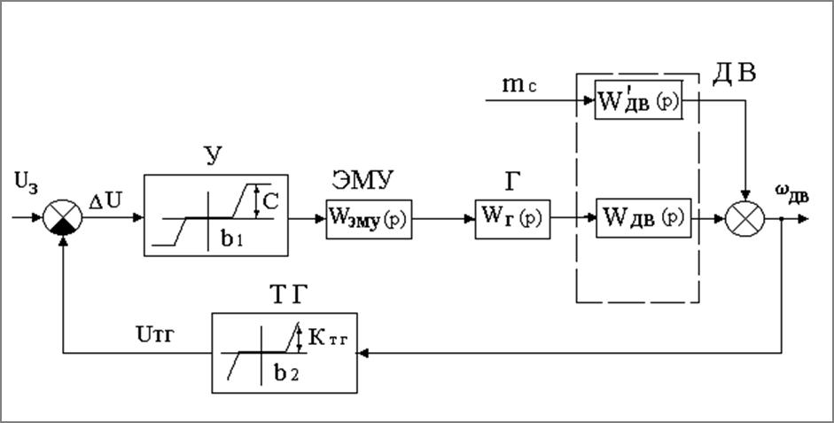 Рис.4 Структурная схема модели