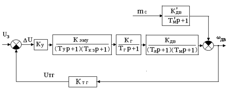 Структурная схема САР скорости