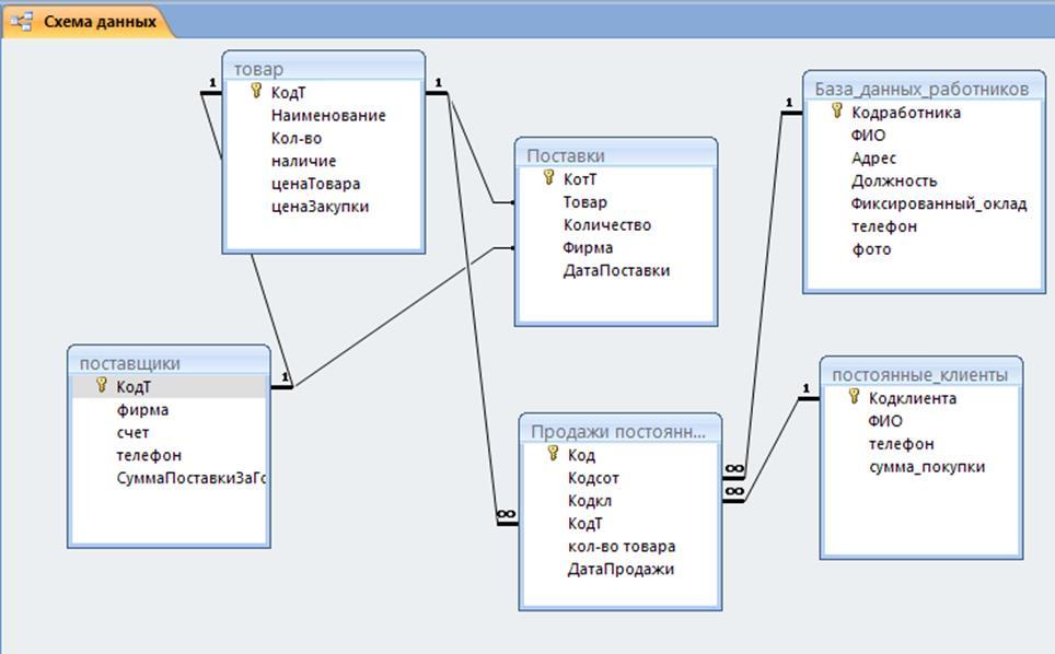 Рисунок 2 - Схема данных БД «