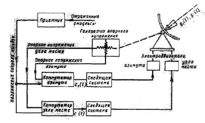 Блок-схема управления антенной
