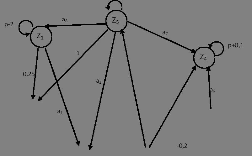 p-2,p+0,1,a1,-0,2,a7,a8,a2,0,25,1,Z1,Z5,Z4,a6