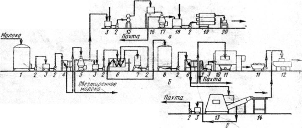 Схема технологических