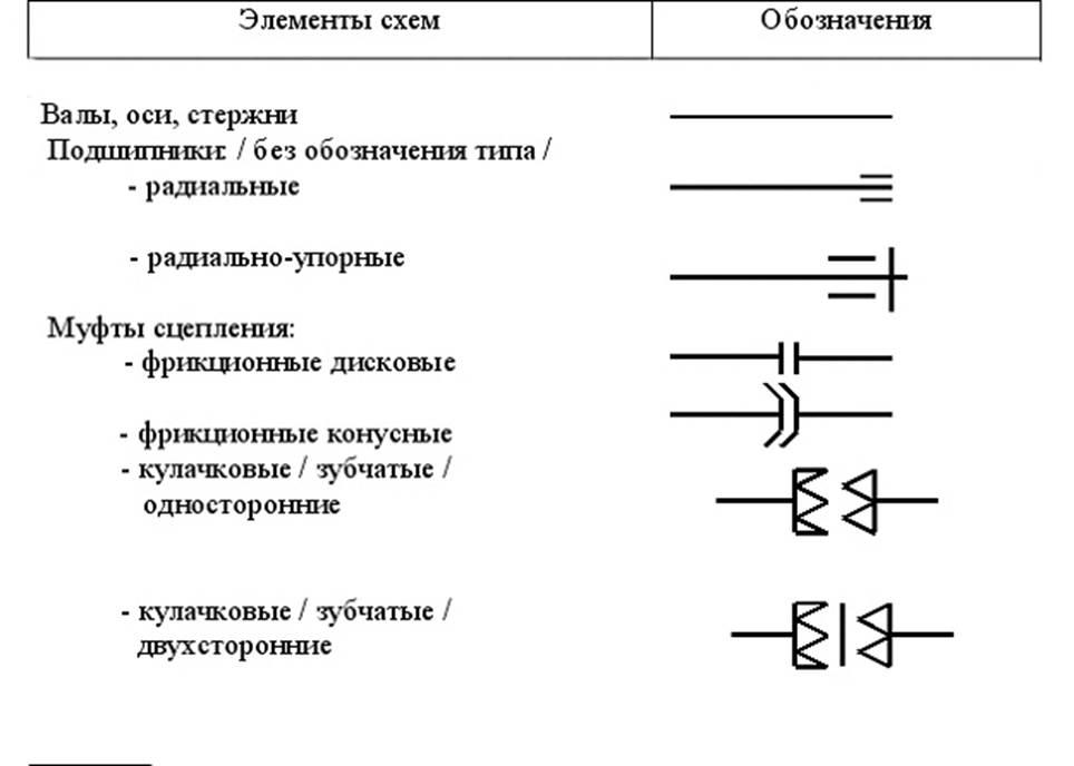 Механизмы металлорежущих