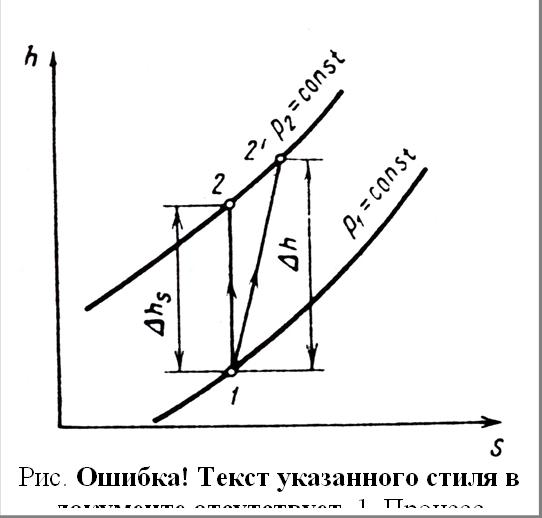 Рис. 4.11. Процесс сжатия в диаграмме h-s