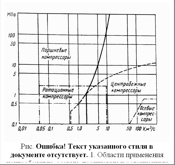 Рис. 4.25. Области применения центробежных, осевых, поршневых и ротационных компрессоров