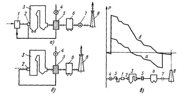 Схемы газовоздушного тракта в