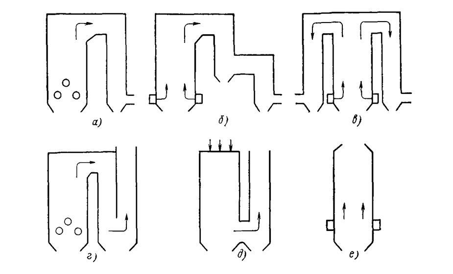 Схемы компоновок котлов: а
