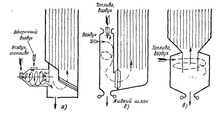 Схема циклонных топок с ЖШУ: а