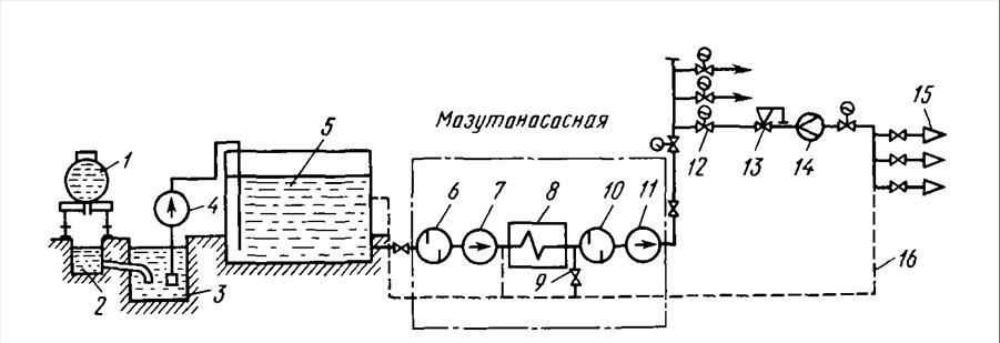 Схема подготовки мазута: 1