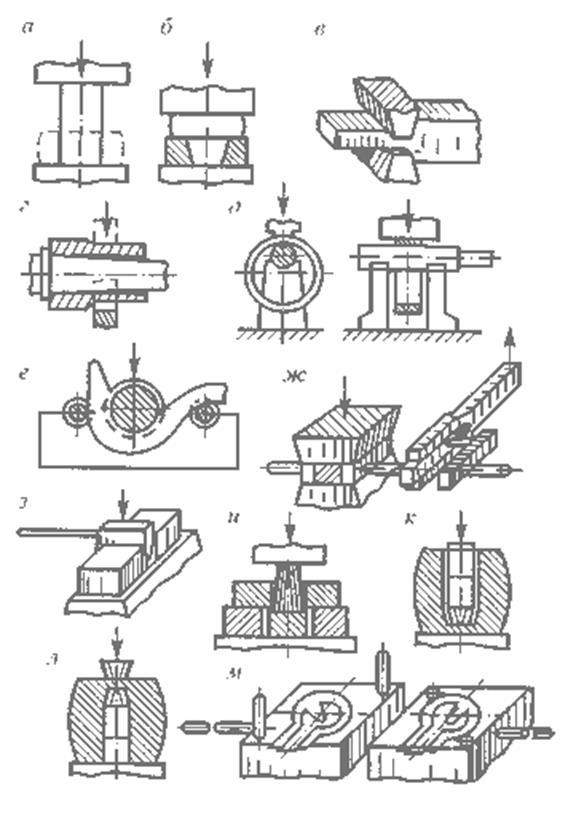 Схемы операций свободной ковки