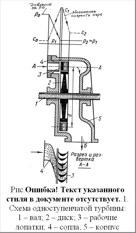 Рис.1.1. Схема одноступенчатой турбины:1 – вал; 2 – диск; 3 – рабочие лопатки; 4 – сопла; 5 – корпус турбины;6 – выхлопной патрубок