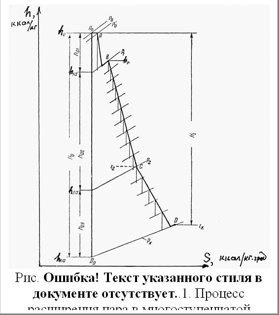 Рис. 1.21. Процесс расширения пара в многоступенчатой турбине на диаграмме h-s