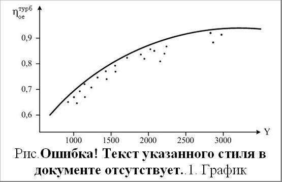 Рис.1.23. График зависимости y =