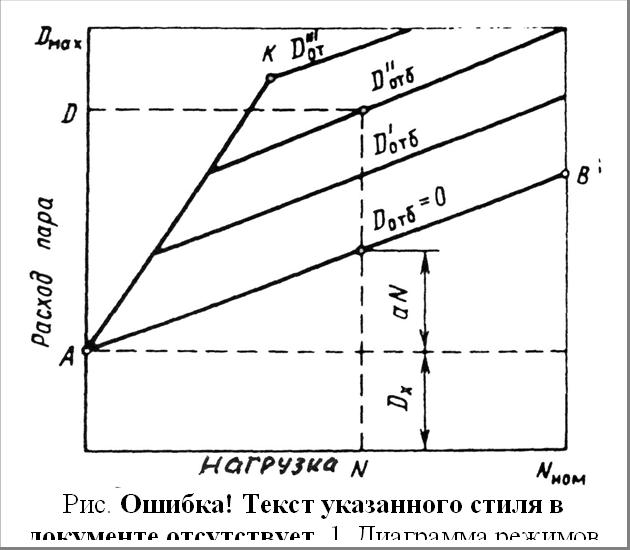 Рис. 1.24. Диаграмма режимов паровой турбины