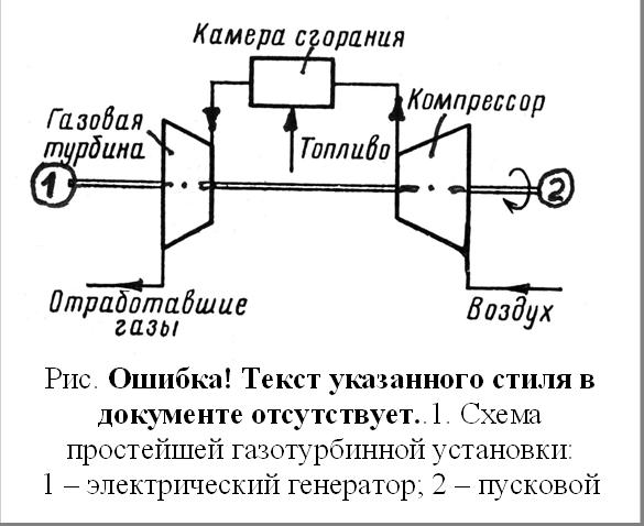 Рис. 2.1. Схема простейшей газотурбинной установки:1 – электрический генератор; 2 – пусковой электродвигатель
