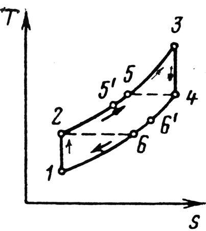 Диаграмма p-v цикла ГТУ с