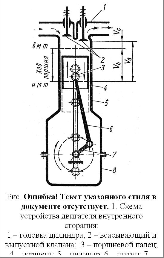 Рис. 3.2. Схема устройства двигателя внутреннего сгорания:1 – головка цилиндра; 2 – всасывающий и выпускной клапана;  3 – поршневой палец; 4 – поршень; 5 – цилиндр; 6 – шатун; 7 – кривошип коленчатого вала; 8 – картер