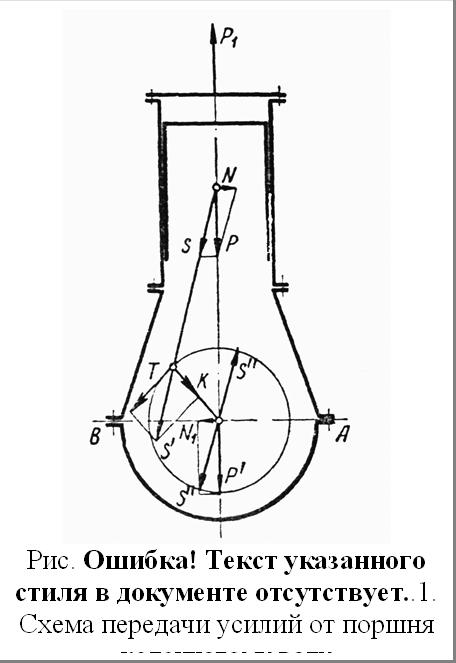Рис. 3.5. Схема передачи усилий от поршня коленчатому валу