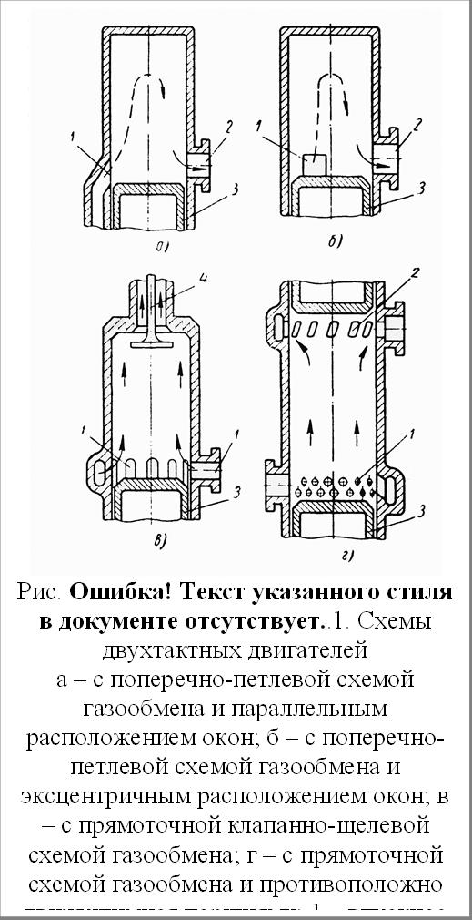 Рис. 3.7. Схемы двухтактных двигателейа – с поперечно-петлевой схемой газообмена и параллельным расположением окон; б – с поперечно-петлевой схемой газообмена и эксцентричным расположением окон; в – с прямоточной клапанно-щелевой схемой газообмена; г – с прямоточной схемой газообмена и противоположно движущимися поршнями; 1 – впускное окно; 2 – выпускное окно; 3 – поршень; 4 – выпускной клапан