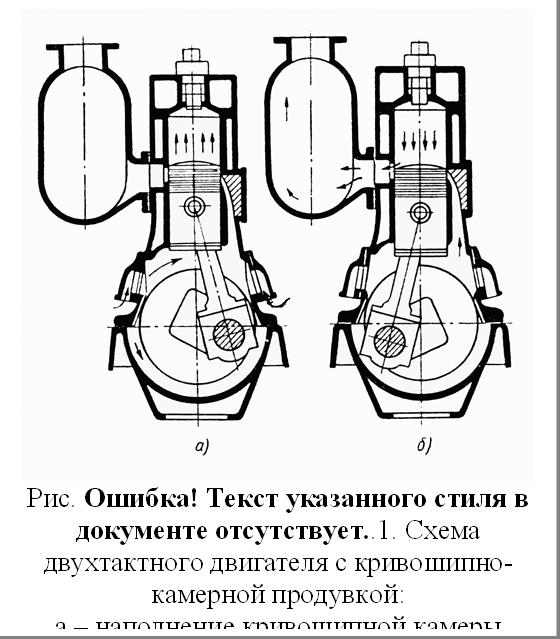 Рис. 3.8. Схема двухтактного двигателя с кривошипно-камерной продувкой:а – наполнение кривошипной камеры свежим зарядом; б – сжатие и продувка