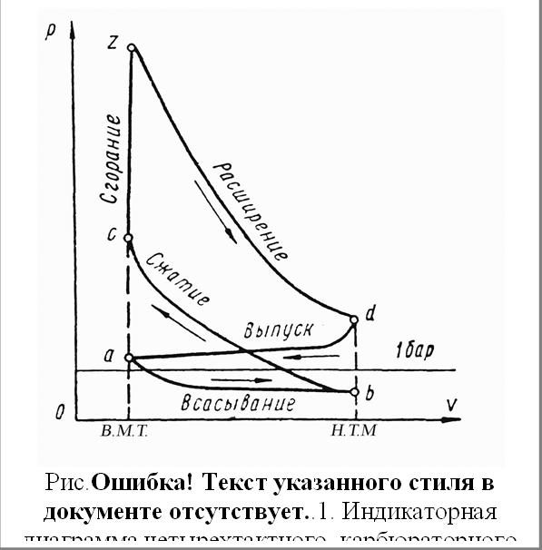 Рис.3.11. Индикаторная диаграмма четырехтактного  карбюраторного двигателя