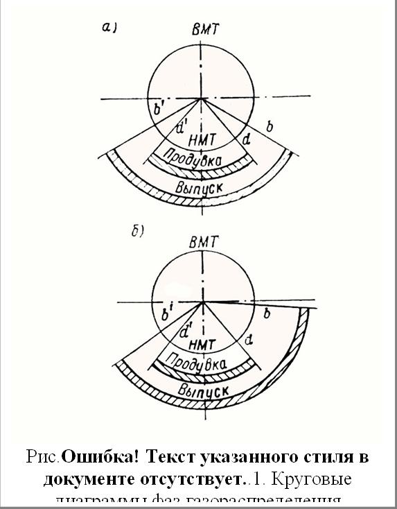 Рис.3.21. Круговые диаграммы фаз газораспределения двухтактных дизелей