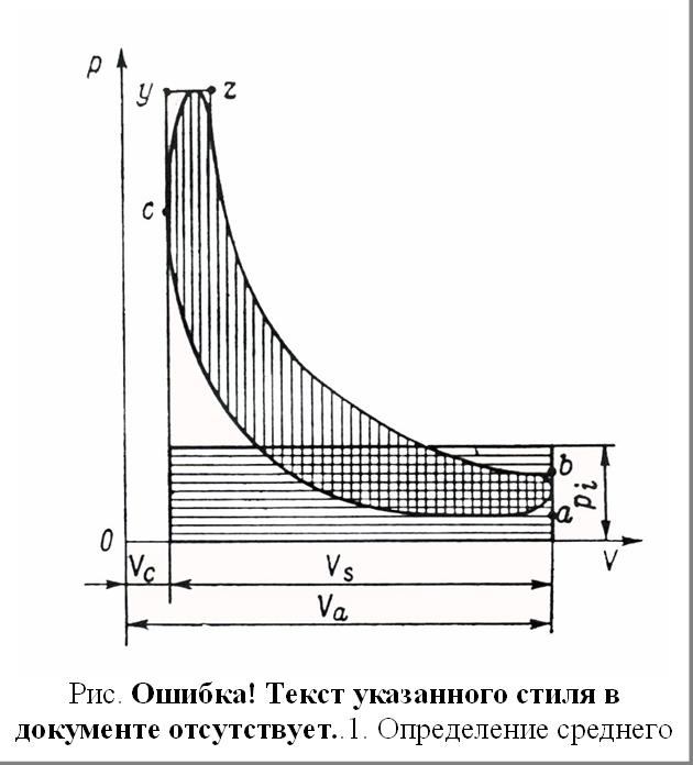 Рис. 3.23. Определение среднего индикаторного давления