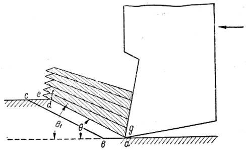 Схема процесса резания