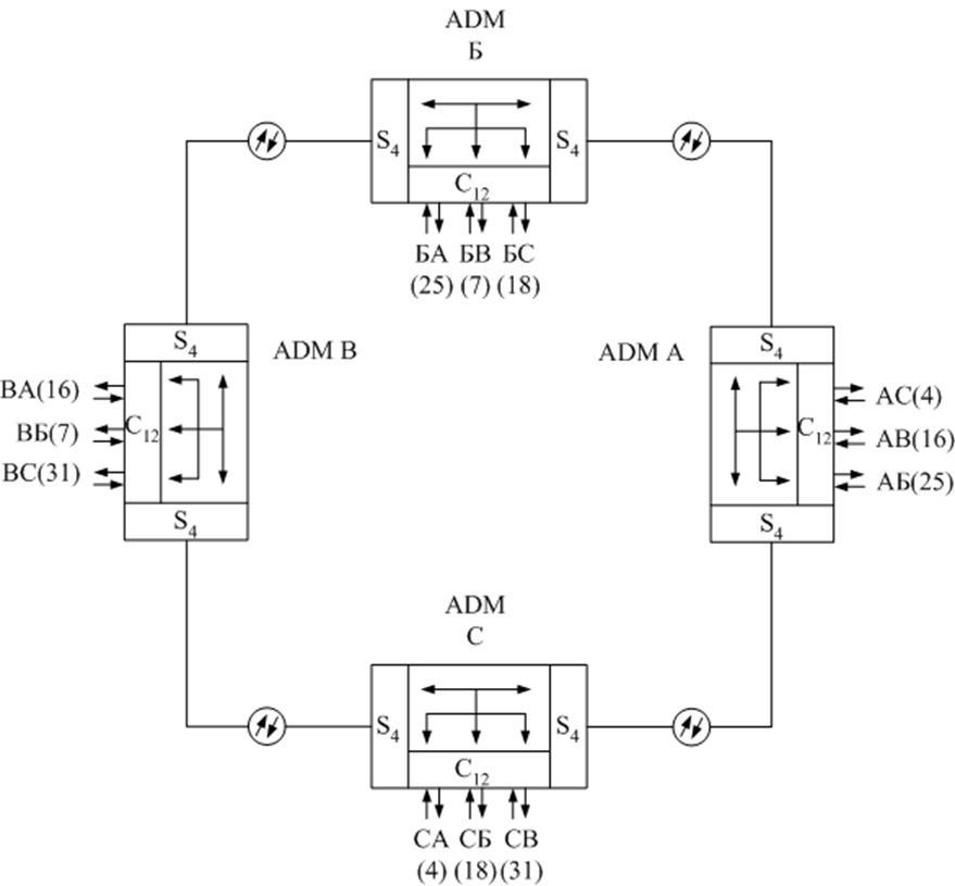 STM-1 только до 63 пцп.