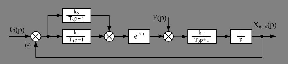 Рис.1 Исходная структурная