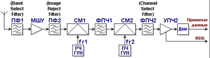 Архитектура тракта приема с двойным преобразованием частоты