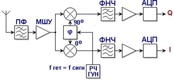 Приемный тракт с прямым преобразованием сигнала в квадратурных каналах