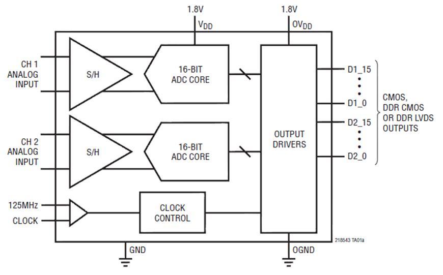Структурная схема АЦП LTC2185.