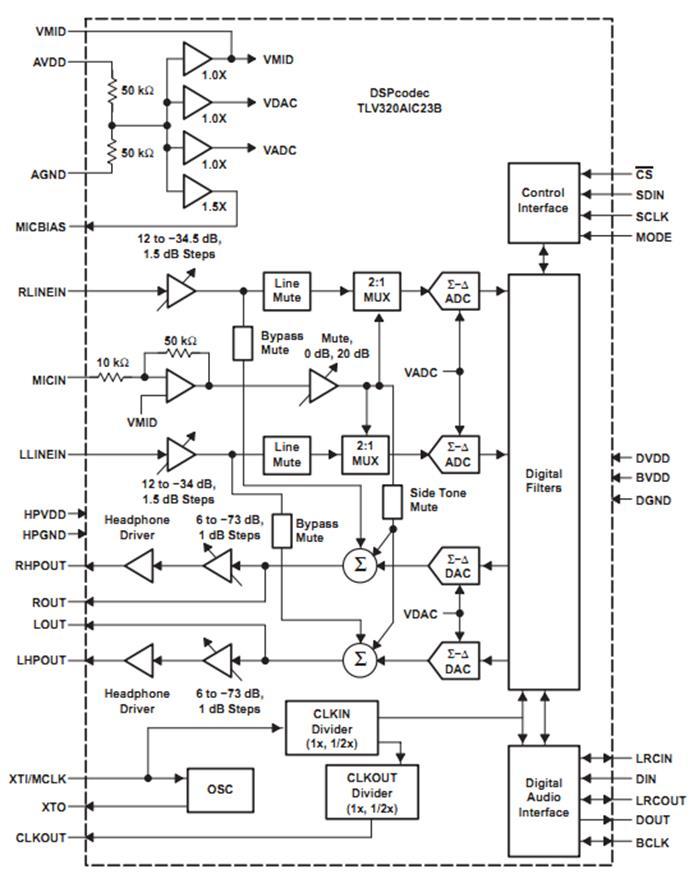 Схема Аудио кодека