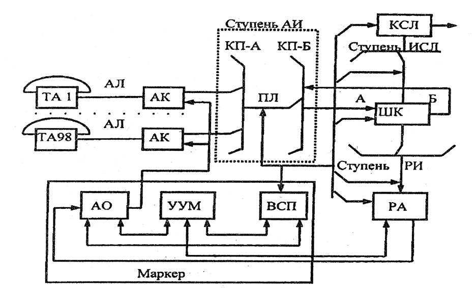 квазиэлектронной АТС П-437