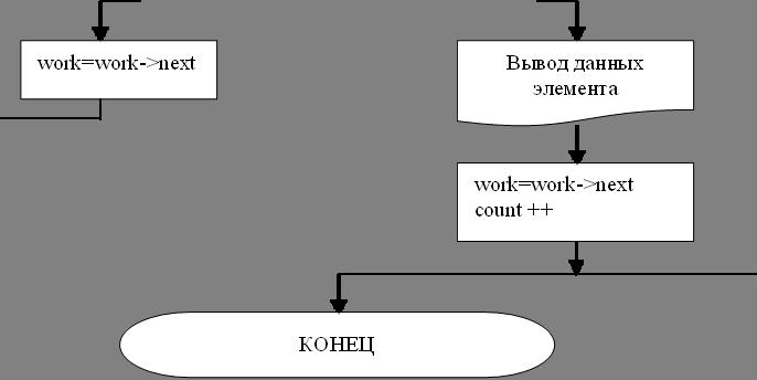 work=work->next,КОНЕЦ,work=work->nextcount ++,Вывод данных элемента