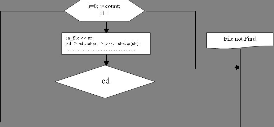 in_file >> str;ed -> education ->street =strdup(str);……………………………………,           ed,File not Find,i=0; i<count; i++