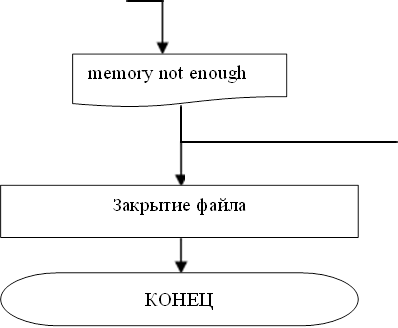memory not enough