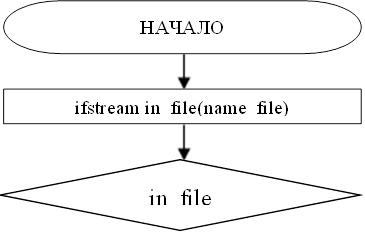 ifstream in_file(name_file)