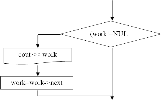 (work!=NULL),cout << work,work=work->next