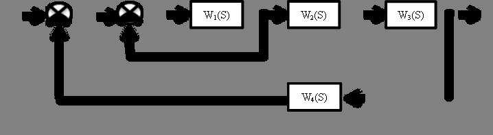W1(S),W2(S),W3(S),W4(S)