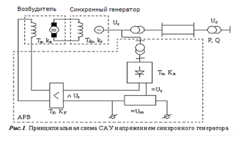 Принципиальная схема САУ