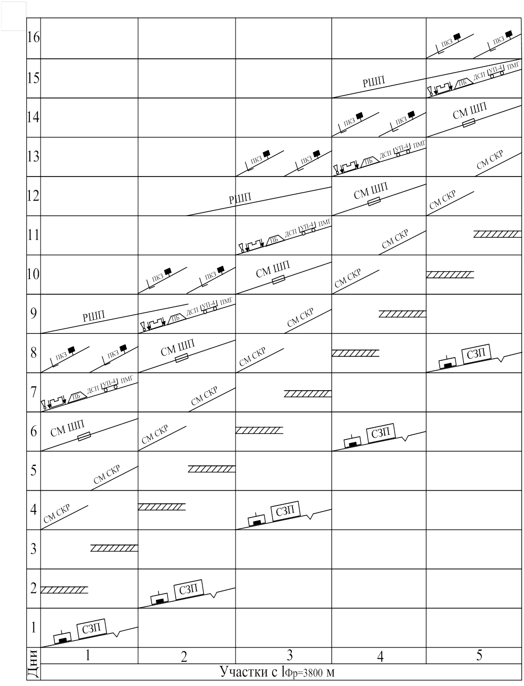 график работ по дням: