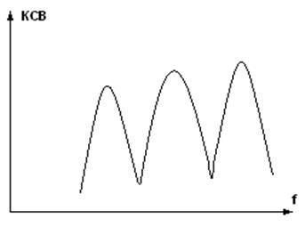 измерение сопротивления фидерной линии