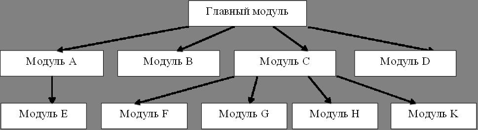 Главный модуль,Модуль А,Модуль K,Модуль F,Модуль G,Модуль E,Модуль B,Модуль C,Модуль D,Модуль H
