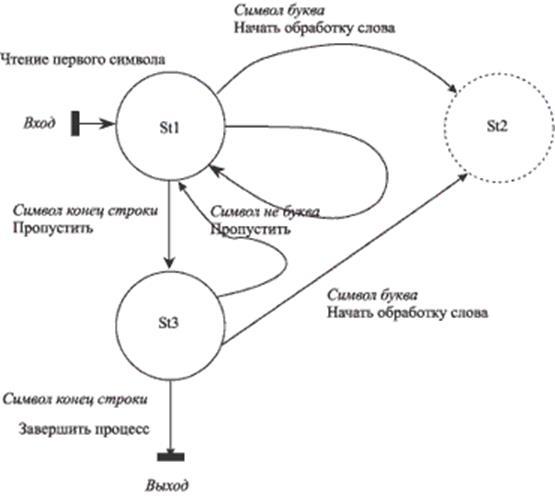 Начало построения графа состояний при использовании метода на переходах