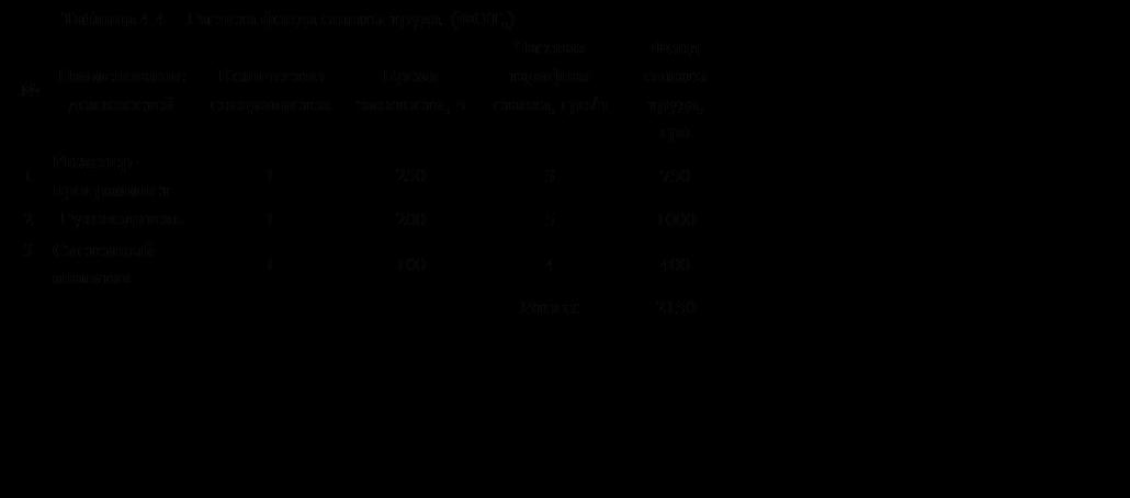 Подпись: Таблица 4.4 – Расчета фонда оплаты труда. (ФОТо)№Наименование должностейКоличество специалистовВремя занятости, чЧасовая тарифная ставка, грн/чФонд оплаты труда, грн1Инженер-программист125037502Руководитель 1200510003Системный-аналитик11004400Итого:2150