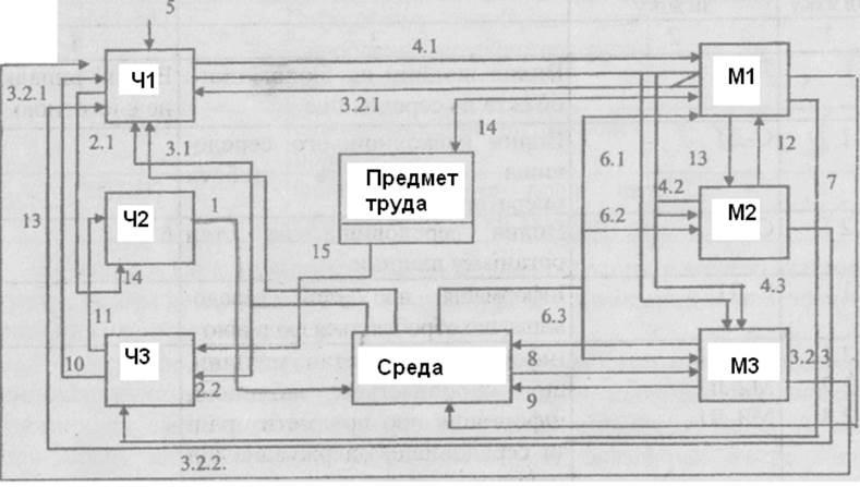 Рисунок 1.2– Общая схема