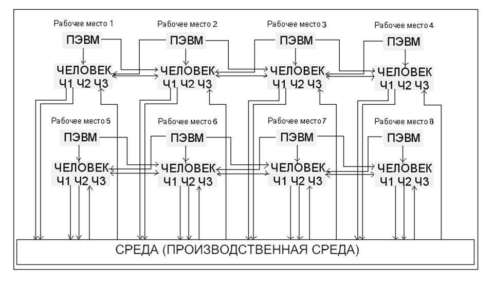 Рисунок 1.4 – Конкретная схема