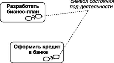 Графическое изображение состояния под-деятельности
